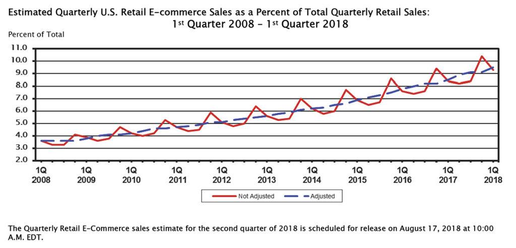 ecommerce sales q1 2018